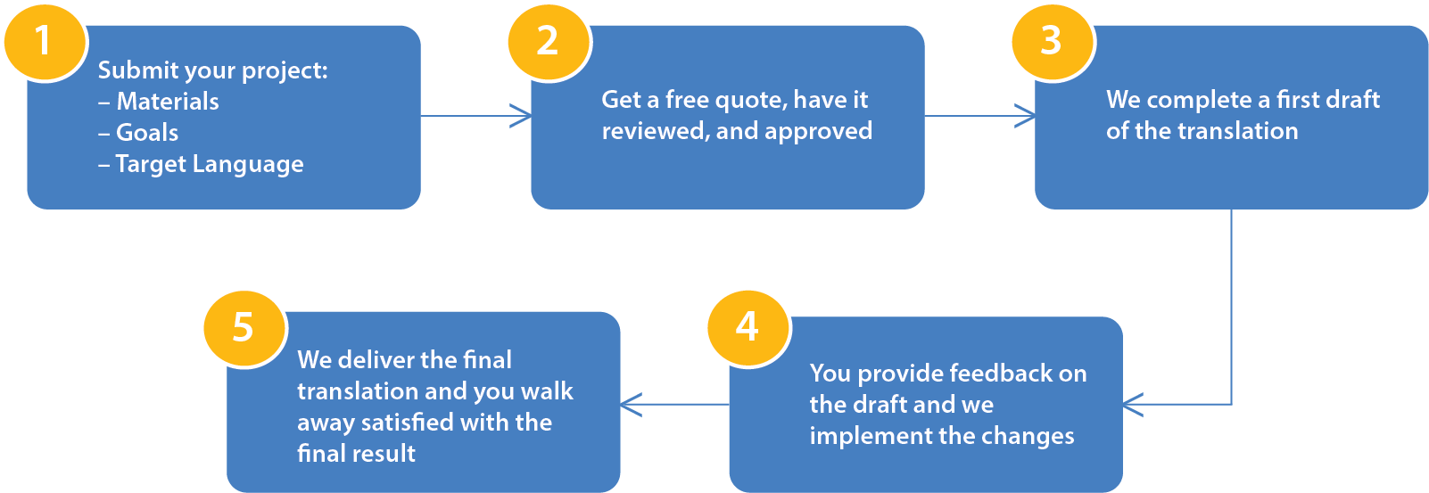 Step-by-step process when working with MOSAIC Translation Services, to find out more, please call 604 254 0469 or email commercial@mosaicbc.org for commercial services and personal@mosaicbc.org for personal services